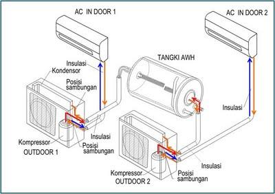 Pemanas Air Bebas Listrik dan Gas ( Anti Kesetrum maupun Kebocoran